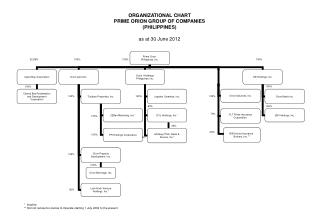 ORGANIZATIONAL CHART PRIME ORION GROUP OF COMPANIES (PHILIPPINES) as at 30 June 2012