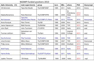 NGSMP-funded positions 2013