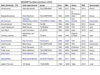 NGSMP-funded positions 2012