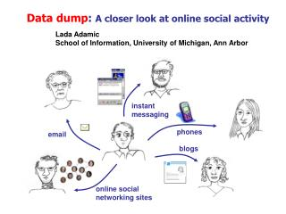 Data dump :  A closer look at online social activity