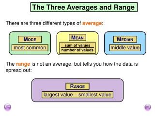 The Three Averages and Range