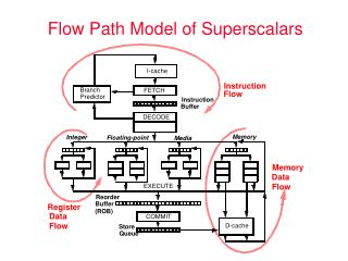 Flow Path Model of Superscalars