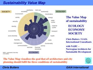 Sustainability Value Map – Chris Butters