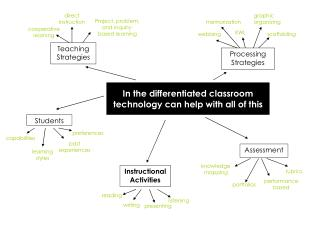 In the differentiated classroom technology can help with all of this