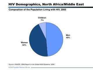 HIV Demographics, North Africa/Middle East