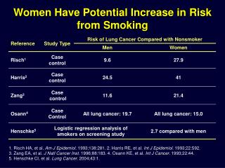 Women Have Potential Increase in Risk from Smoking