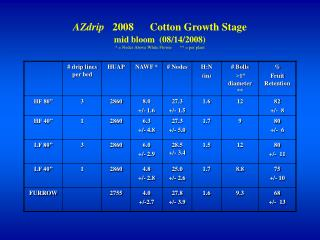 AZdrip    2008      Cotton Growth  H:N ratio