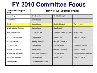 FY 2010 Committee Focus