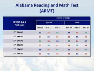 Alabama Reading and Math Test (ARMT)