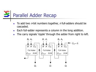 Parallel Adder Recap