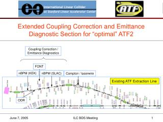 "Extended Coupling Correction and Emittance Diagnostic Section for ""optimal"" ATF2"