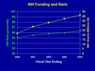 NIH Funding and Rank