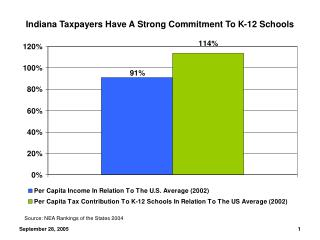 Indiana Taxpayers Have A Strong Commitment To K-12 Schools