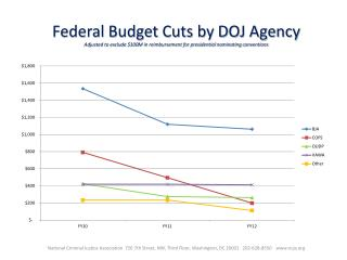 Line-chart-on-decrease-in-DOJ-grant-funding-by-agency-FY10-FY12
