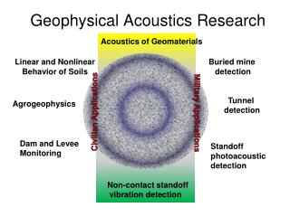 Geophysical Acoustics Research