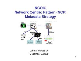 NCOIC Network Centric Pattern (NCP) Metadata Strategy