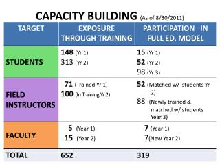 CAPACITY BUILDING  (As of 8/30/2011)