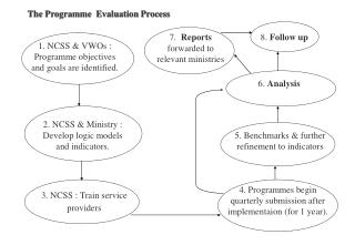 The Programme  Evaluation Process