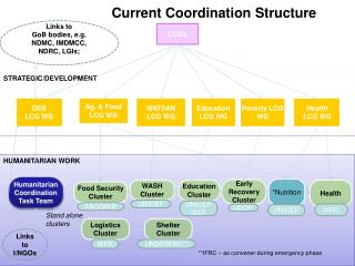 Current Coordination Structure
