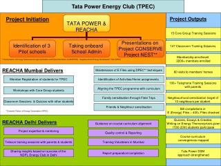 Tata Power Energy Club (TPEC)