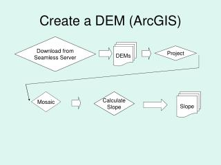 Create a DEM (ArcGIS)