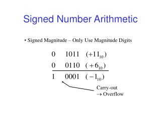 Signed Number Arithmetic