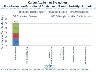 Career Academies Evaluation: Post-Secondary Educational Attainment (8 Years Post-High School)