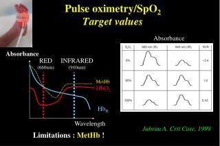 Pulse oximetry/SpO 2 Target values