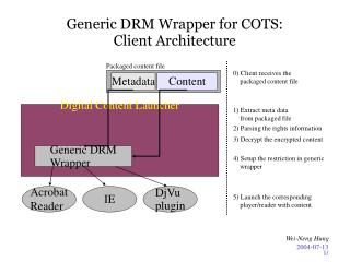 Generic DRM Wrapper for COTS:  Client Architecture