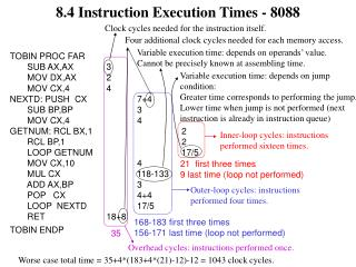 8.4 Instruction Execution Times - 8088