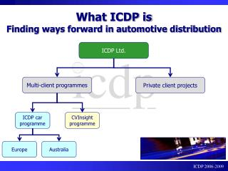 What ICDP is Finding ways forward in automotive distribution
