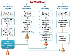 EA Workflows