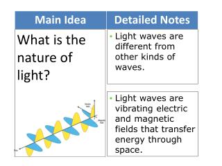 What is the nature of light?