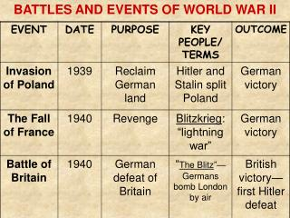 BATTLES AND EVENTS OF WORLD WAR II