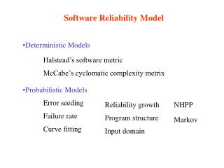 Software Reliability Model