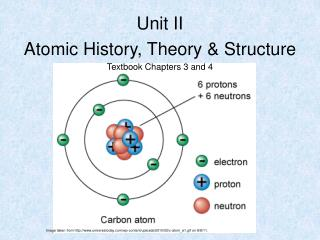 Unit II Atomic History, Theory & Structure Textbook Chapters 3 and 4