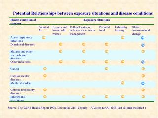 Potential Relationships between exposure situations and disease conditions