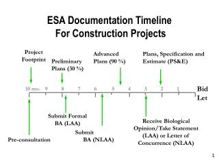 ESA Documentation Timeline  For Construction Projects