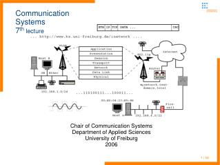 Communication Systems 7 th  lecture