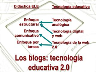 Los blogs: tecnología educativa 2.0