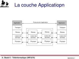 La couche Applicatiopn