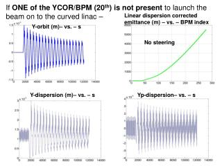 If  ONE of the YCOR/BPM (20 th ) is not present  to launch the beam on to the curved linac –