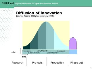 Diffusion of innovation (source: Rogers, 1995; Eppenberger, 2004)