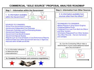 """COMMERCIAL """"SOLE SOURCE"""" PROPOSAL ANALYSIS ROADMAP"""