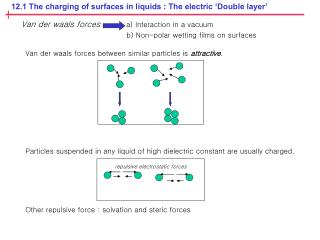 12.1 The charging of surfaces in liquids : The electric 'Double layer'