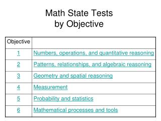 Math State Tests by Objective