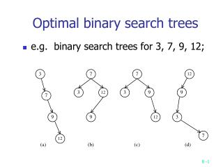 Optimal binary search trees
