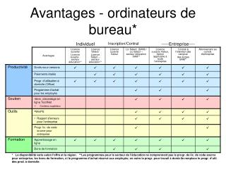 Avantages - ordinateurs de bureau*