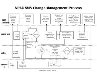 NPAC SMS Change Management Process
