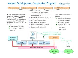 Market Development Cooperator Program